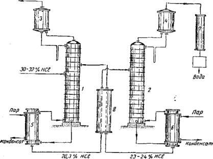 Схема двухколонной установки