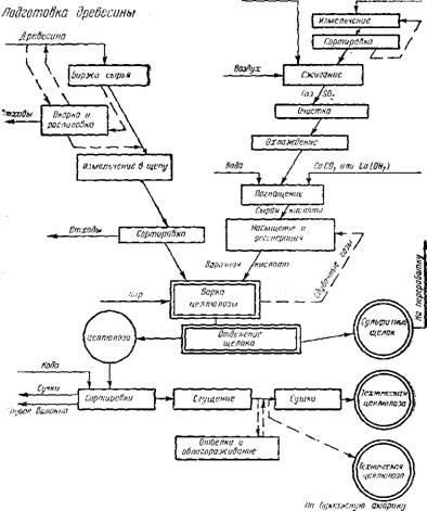Рис. 99.  Общая схема производства сульфитной целлюлозы.  Колчедан.