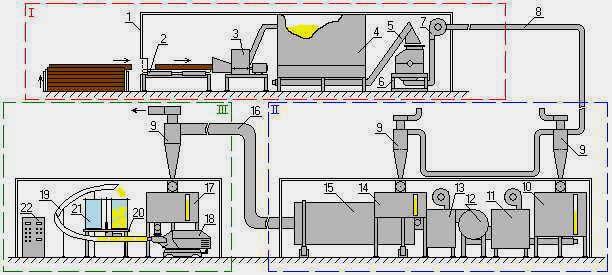 Схема мини-завода для