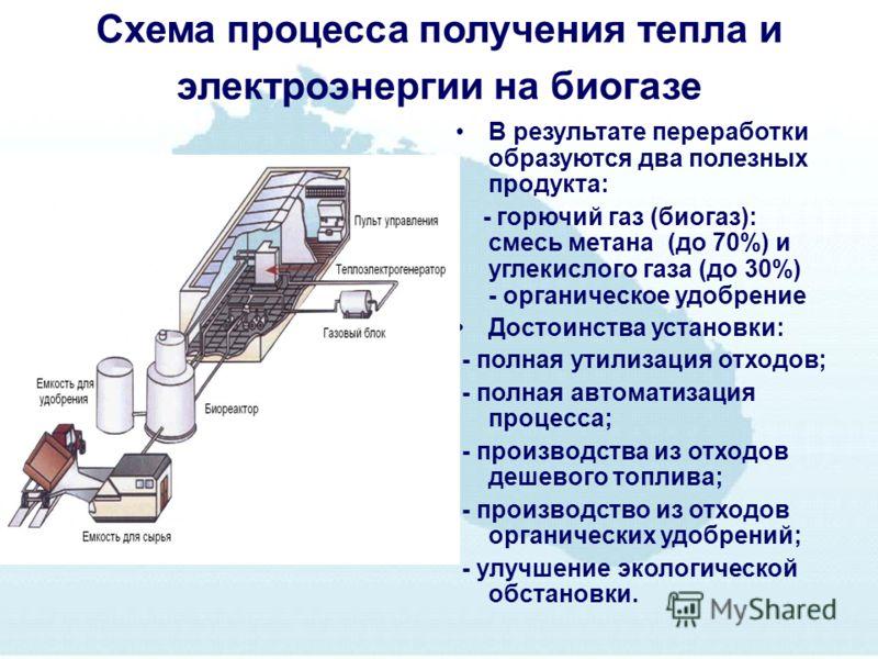 Схема процесса получения тепла