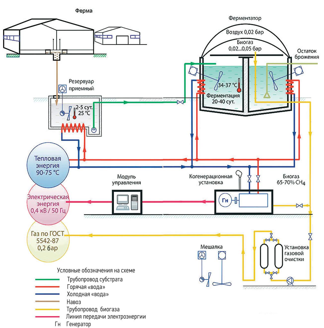 Схемы биогазовых установок своими руками 72